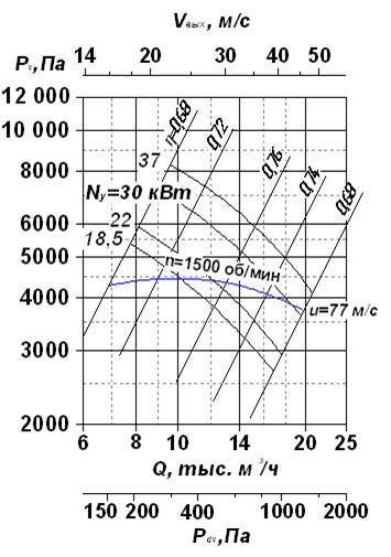 Аэродинамическая характеристика вентиляторов радиальных ВР 120-28-10