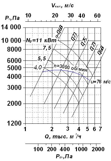 Аэродинамическая характеристика вентиляторов радиальных ВР 120-28-5