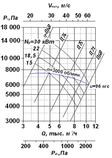 Аэродинамическая характеристика вентиляторов радиальных ВР 120-28-6,3