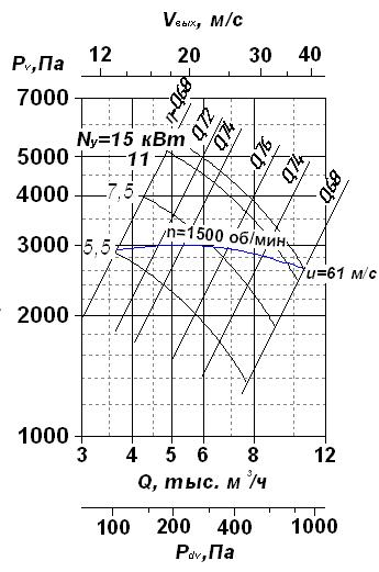 Аэродинамическая характеристика вентиляторов радиальных ВР 120-28-8